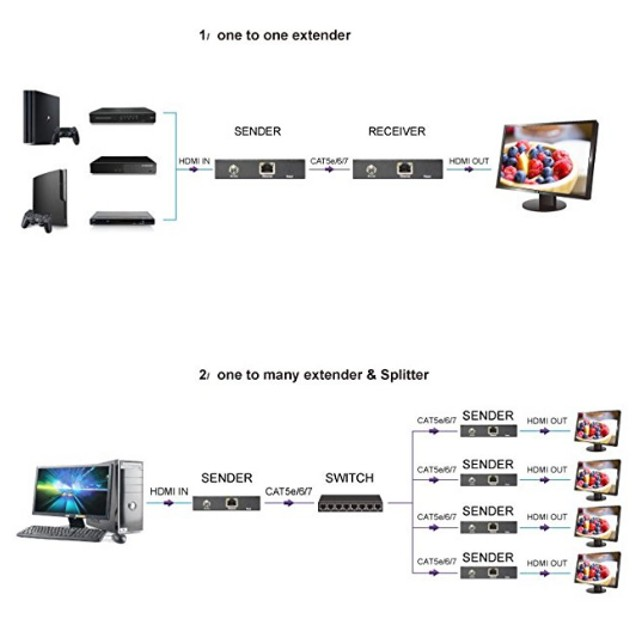 HDMI Extender Receiver & Transmitter Over TCP/IP Single Cat5e/6 By Network