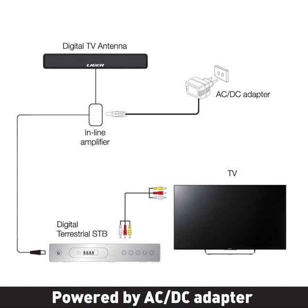 Liger Ultra-Thin Amplified 50 Mile HDTV Antenna